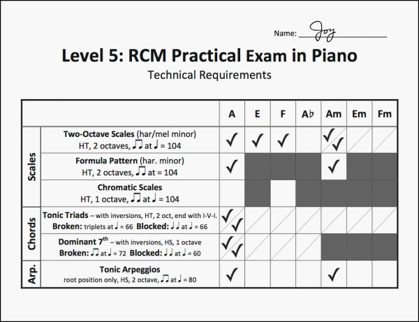 RCM 2015 Level 5 preview - with checkmarks web